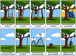 Witze Projekte Management